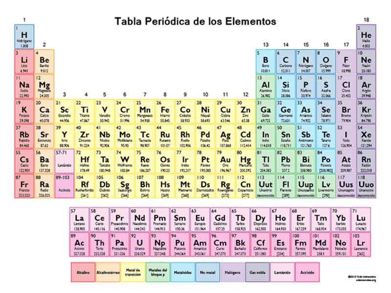 Cuatro nuevos elementos se aaden a la tabla peridica de mendelyev cuatro nuevos elementos se aaden a la tabla peridica de mendelyev urtaz Images