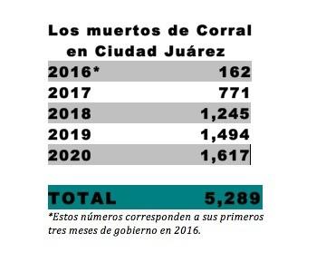 Estadísticas de muertos durante el quinquenio de Javier Corral