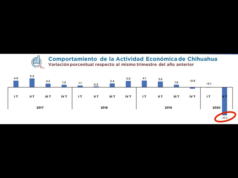 Indicadores Chihuahua