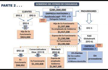 Presunto esquema para los desvíos en el sexenio de Duarte