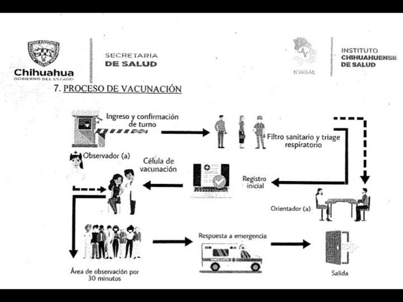 Material informativo que detalla el proceso para recibir la vacuna