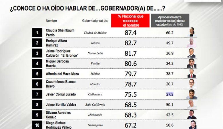 Ranking de gobernadores; Javier Corral se ubica en el séptimo lugar