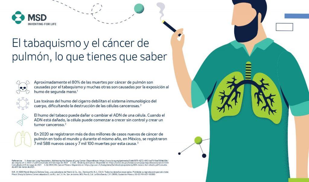 Cáncer de pulmón, Día Mundial Sin Tabaco
