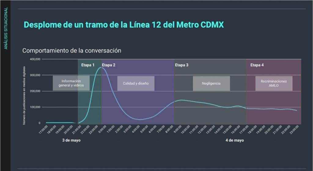 Gráfica de actividad sobre el desplome de la Línea 12 del STC Metro