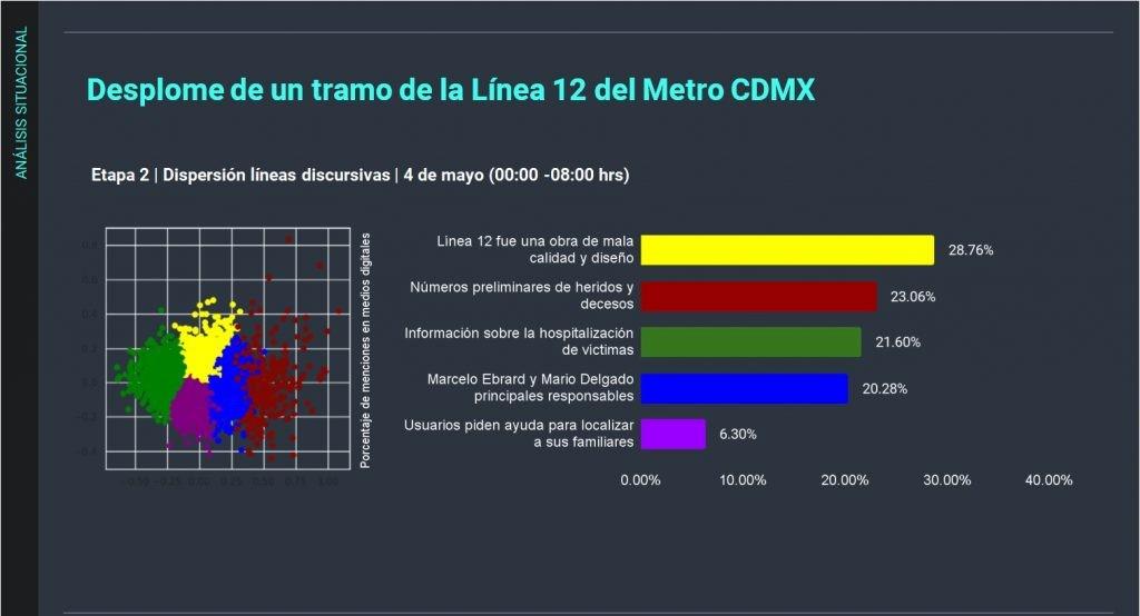 Líneas discursivas: Señalamiento hacia Gobierno y AMLO por falta de mantenimiento a la línea 12